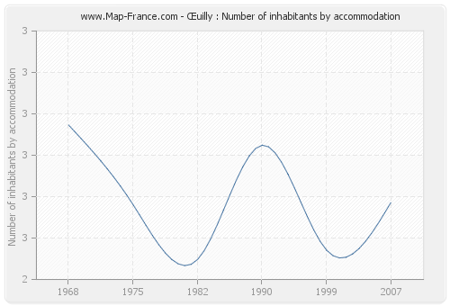 Œuilly : Number of inhabitants by accommodation