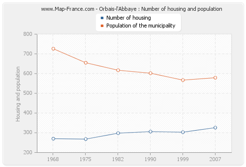 Orbais-l'Abbaye : Number of housing and population