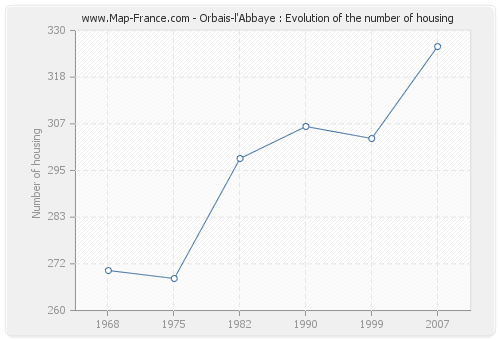 Orbais-l'Abbaye : Evolution of the number of housing