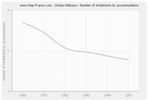 Orbais-l'Abbaye : Number of inhabitants by accommodation