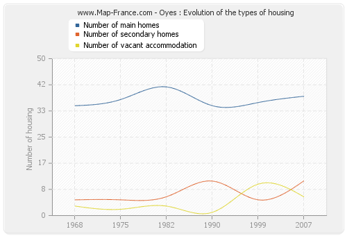 Oyes : Evolution of the types of housing