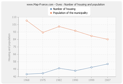 Oyes : Number of housing and population