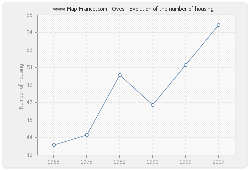 Oyes : Evolution of the number of housing