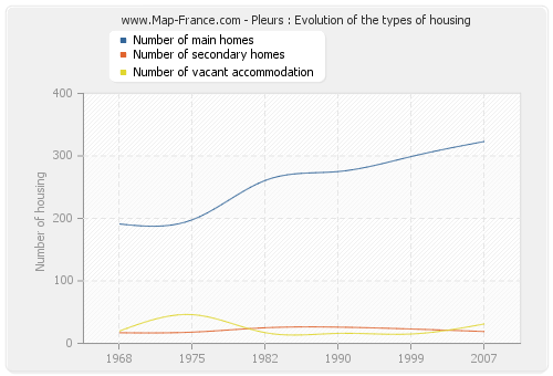 Pleurs : Evolution of the types of housing