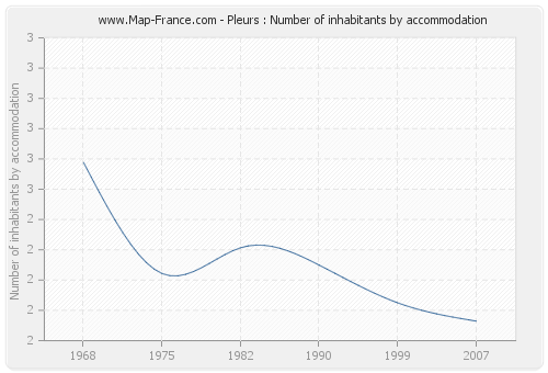Pleurs : Number of inhabitants by accommodation