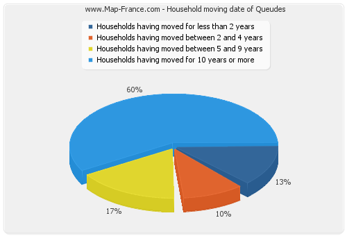 Household moving date of Queudes