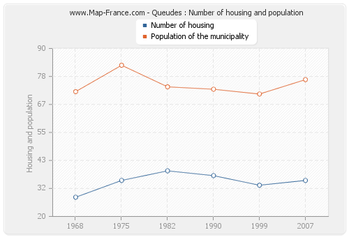 Queudes : Number of housing and population