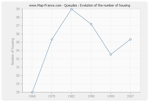 Queudes : Evolution of the number of housing