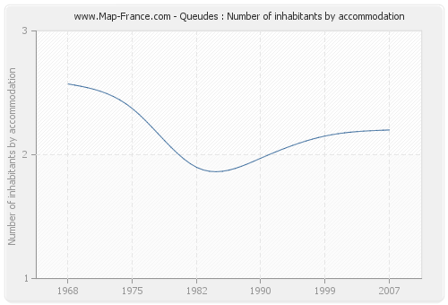 Queudes : Number of inhabitants by accommodation