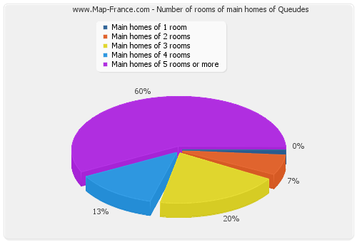 Number of rooms of main homes of Queudes