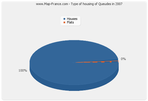 Type of housing of Queudes in 2007