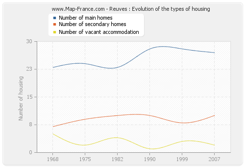 Reuves : Evolution of the types of housing