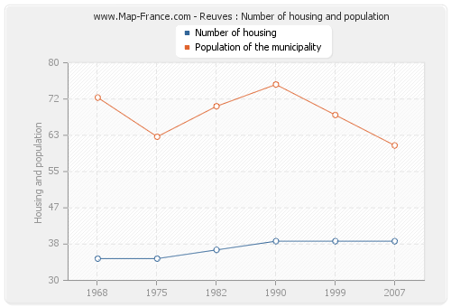 Reuves : Number of housing and population