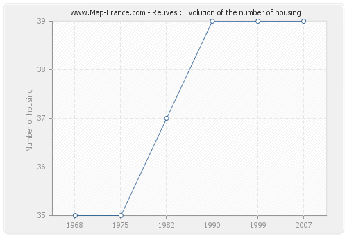 Reuves : Evolution of the number of housing