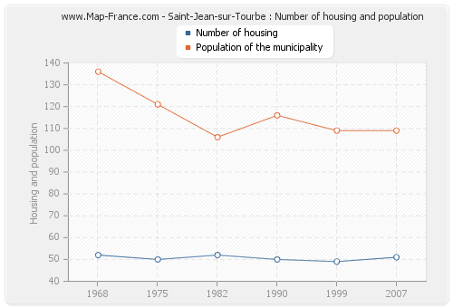 Saint-Jean-sur-Tourbe : Number of housing and population