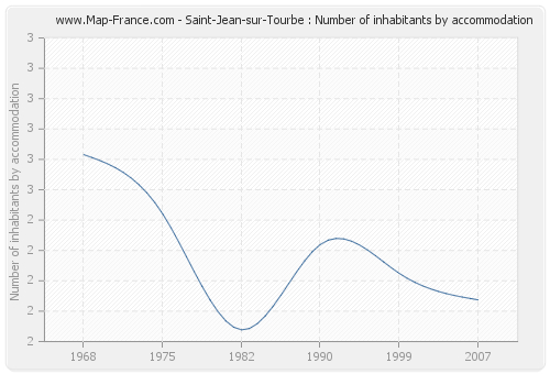 Saint-Jean-sur-Tourbe : Number of inhabitants by accommodation