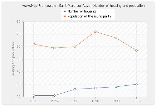 Saint-Mard-sur-Auve : Number of housing and population
