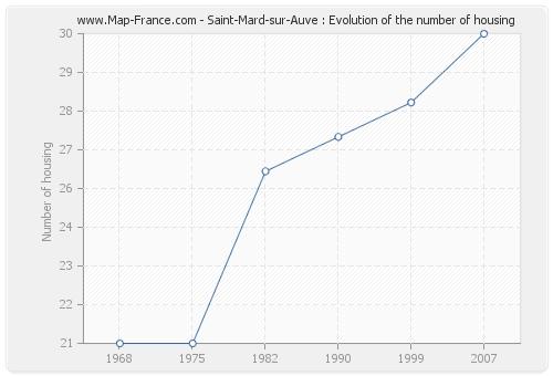 Saint-Mard-sur-Auve : Evolution of the number of housing