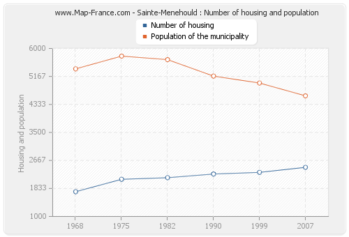 Sainte-Menehould : Number of housing and population