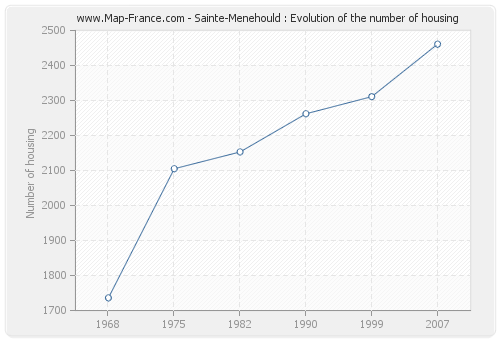 Sainte-Menehould : Evolution of the number of housing