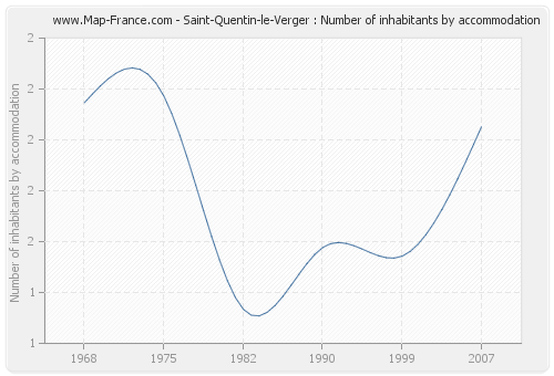 Saint-Quentin-le-Verger : Number of inhabitants by accommodation