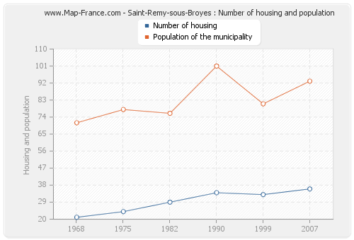 Saint-Remy-sous-Broyes : Number of housing and population