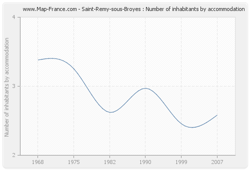 Saint-Remy-sous-Broyes : Number of inhabitants by accommodation