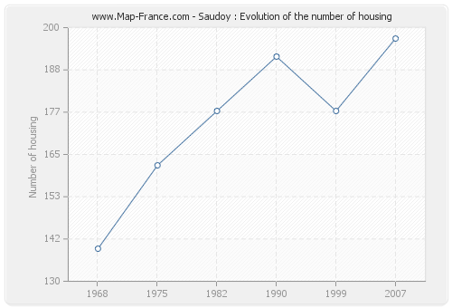 Saudoy : Evolution of the number of housing