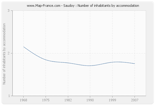 Saudoy : Number of inhabitants by accommodation