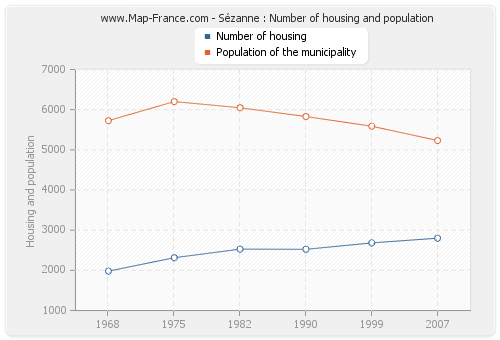 Sézanne : Number of housing and population
