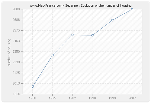 Sézanne : Evolution of the number of housing