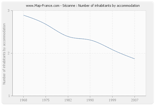 Sézanne : Number of inhabitants by accommodation