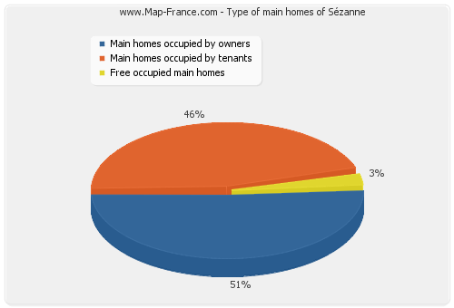 Type of main homes of Sézanne