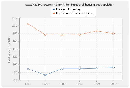 Sivry-Ante : Number of housing and population