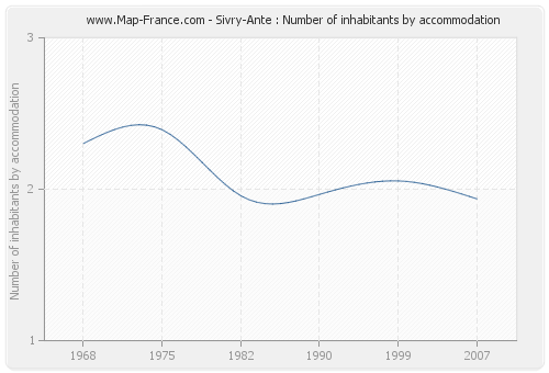 Sivry-Ante : Number of inhabitants by accommodation