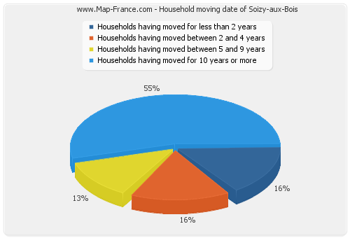 Household moving date of Soizy-aux-Bois