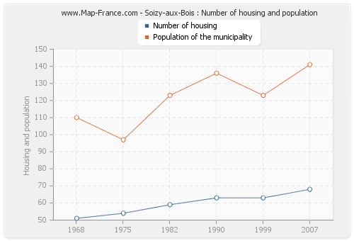 Soizy-aux-Bois : Number of housing and population