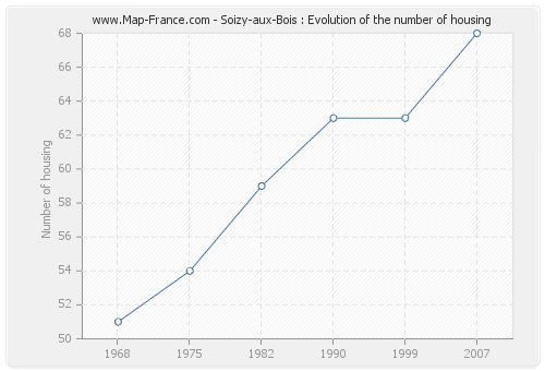 Soizy-aux-Bois : Evolution of the number of housing
