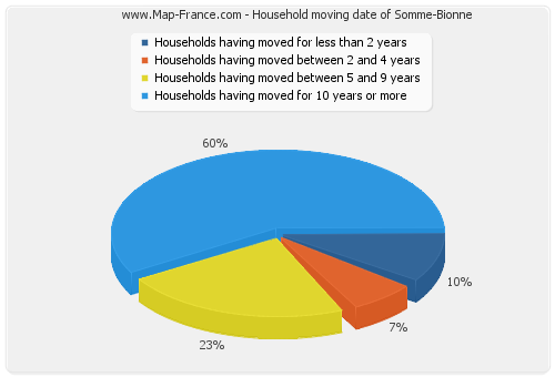 Household moving date of Somme-Bionne