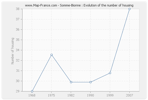 Somme-Bionne : Evolution of the number of housing
