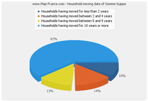 Household moving date of Somme-Suippe