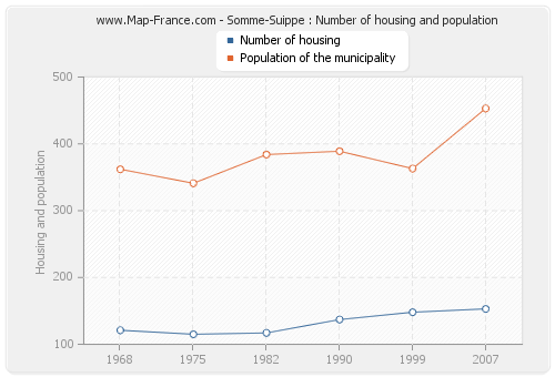 Somme-Suippe : Number of housing and population