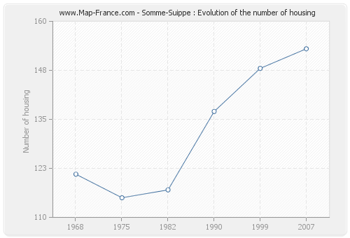Somme-Suippe : Evolution of the number of housing