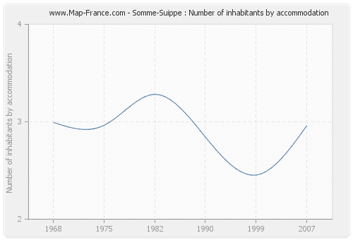 Somme-Suippe : Number of inhabitants by accommodation