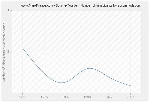Somme-Tourbe : Number of inhabitants by accommodation