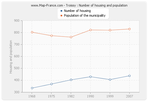 Troissy : Number of housing and population