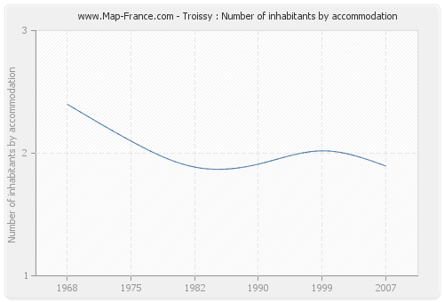 Troissy : Number of inhabitants by accommodation