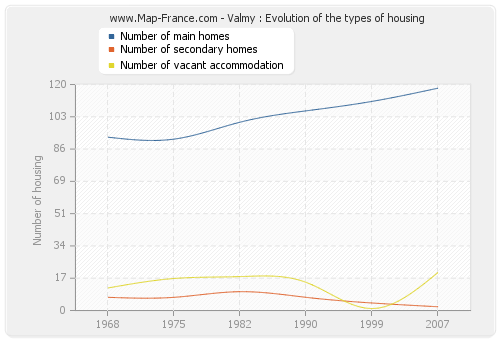 Valmy : Evolution of the types of housing