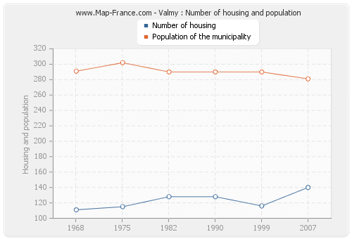 Valmy : Number of housing and population