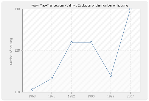 Valmy : Evolution of the number of housing